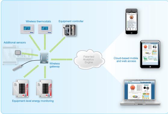 SiteSage System Architecture