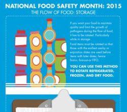 ServSafe FIFO Food Safety Month