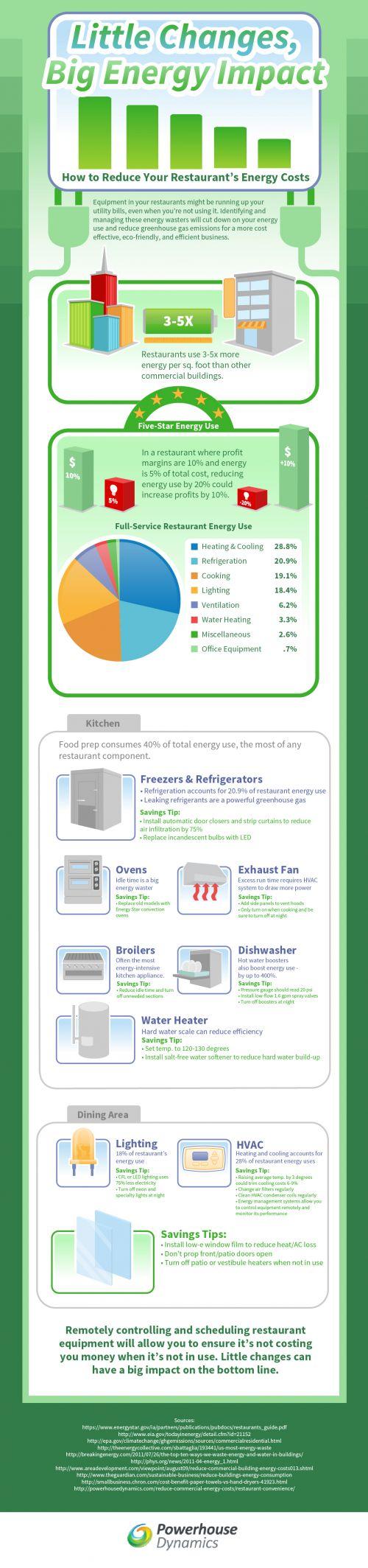 Restaurant Energy Efficiency Infographic Powerhouse Dynamics