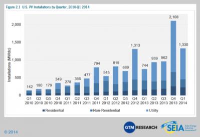 US_Solar_PV_Installations_by_Quarter_Greentech_Media.png