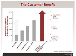 Spot-On customer benefit