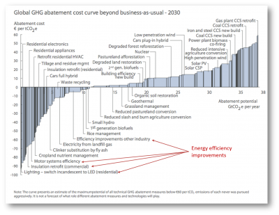 McKinsey_Global_GHG_Abatement_Cost_Curve.png