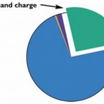 Electricity demand charge