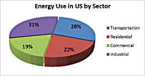 Commercial Energy Use in US by Sector