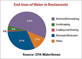 EPA Water Use in Restaurants