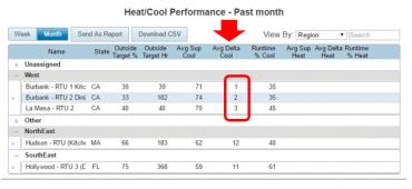 RTU Cooling Fault Report