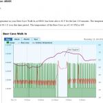 SiteSage detects refrigeration failure in real time
